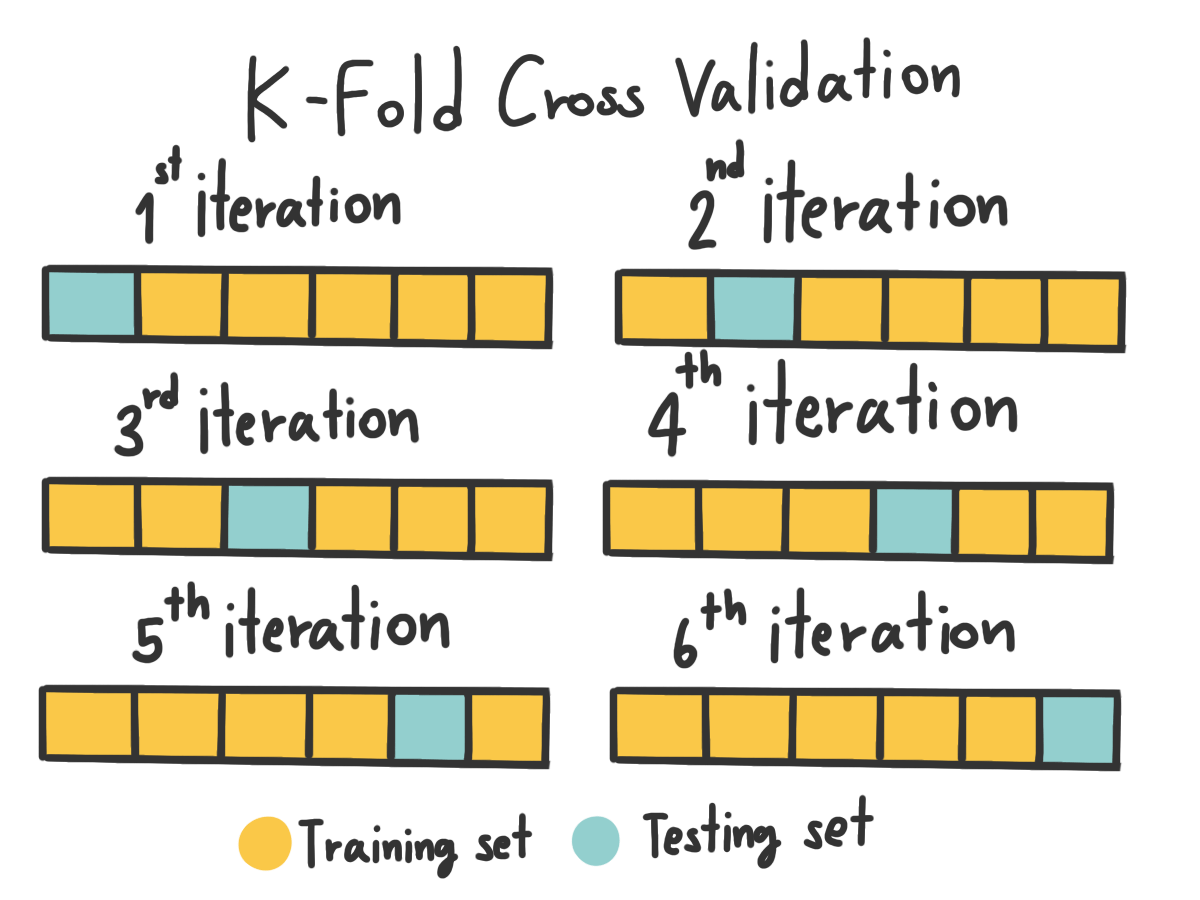 N-Fold Cross Validation