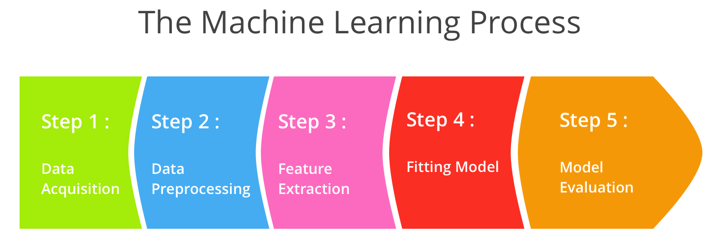 The Machine Learning Process