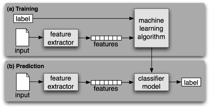 Machine Learning Learning Paradigm