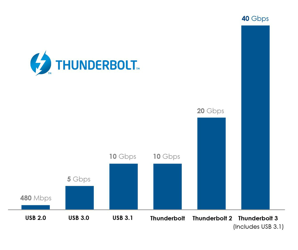 Thunderbolt 3 Speed Compared with other technologies