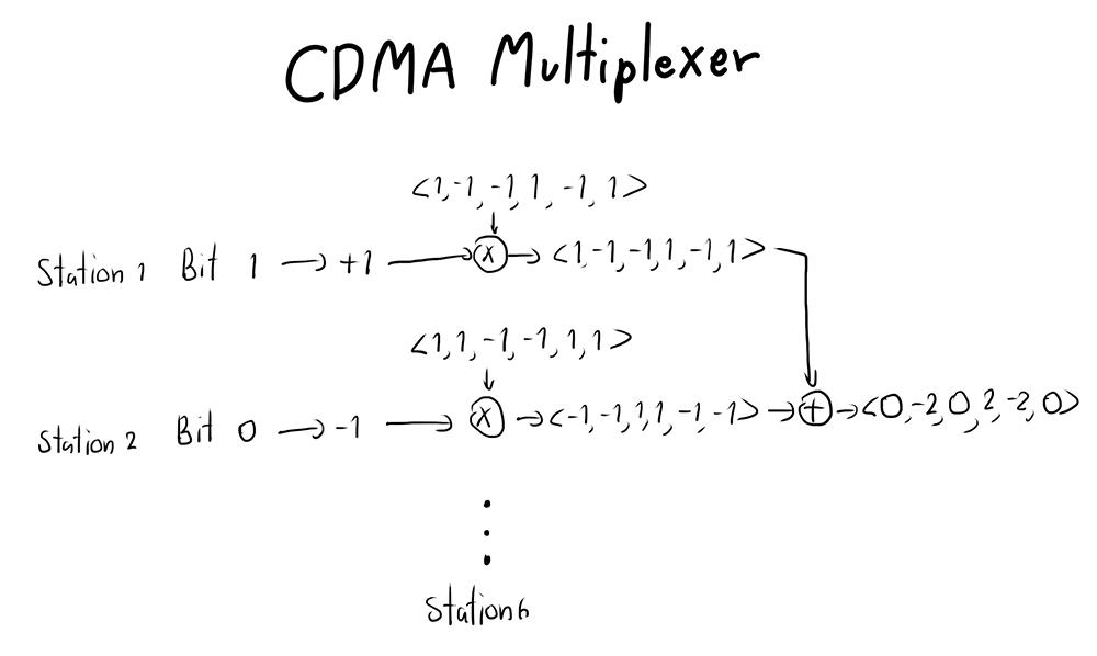 CDMA Multiplexer