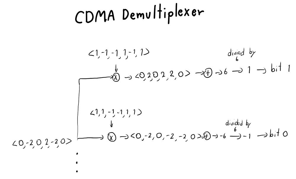 CDMA Demultiplexer