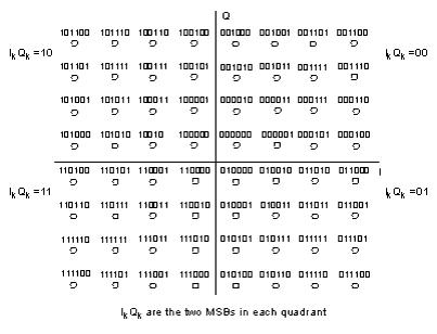 256-QAM Constellation Mapping