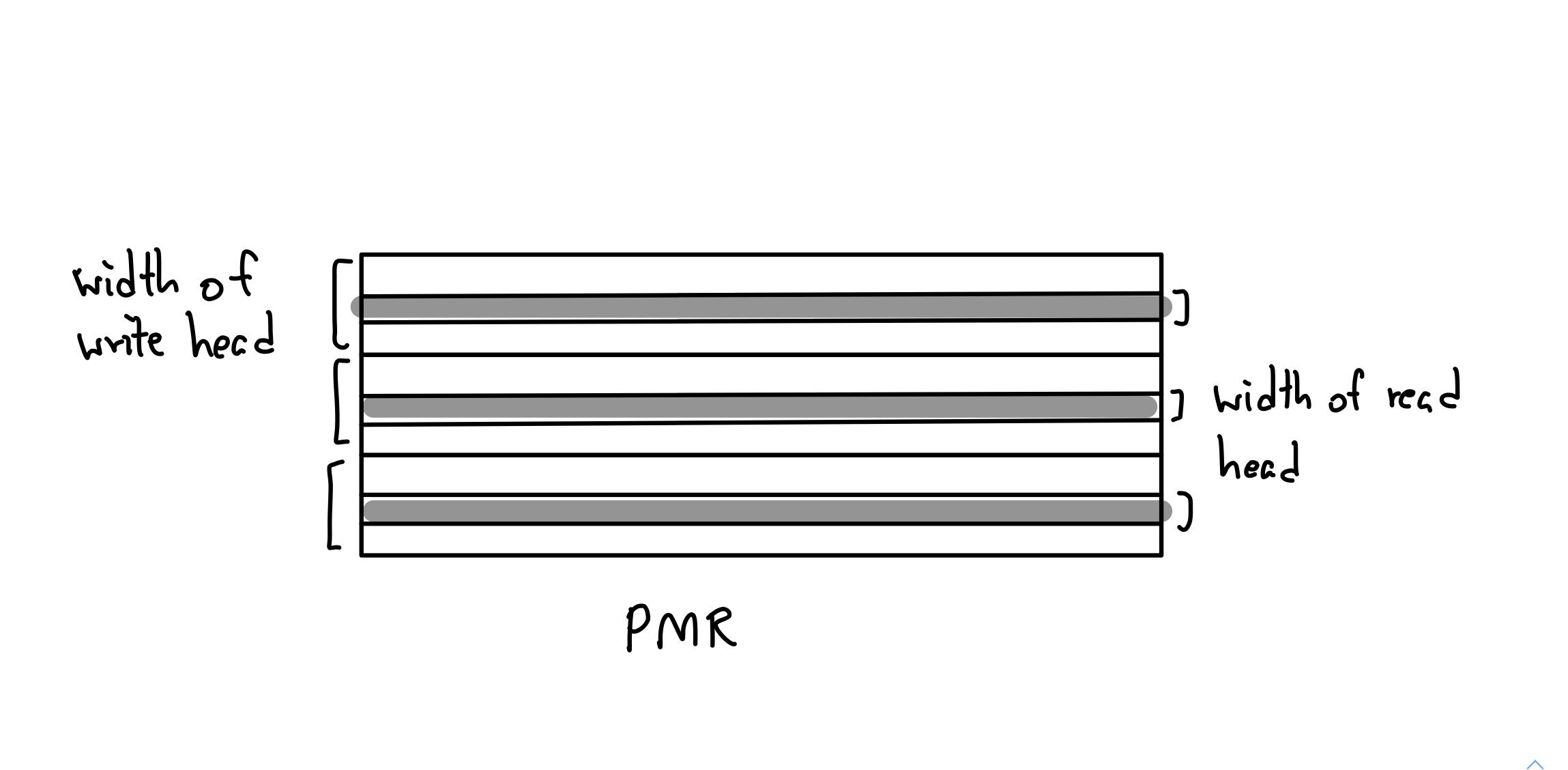PMR Perpendicular Magnetic Recording