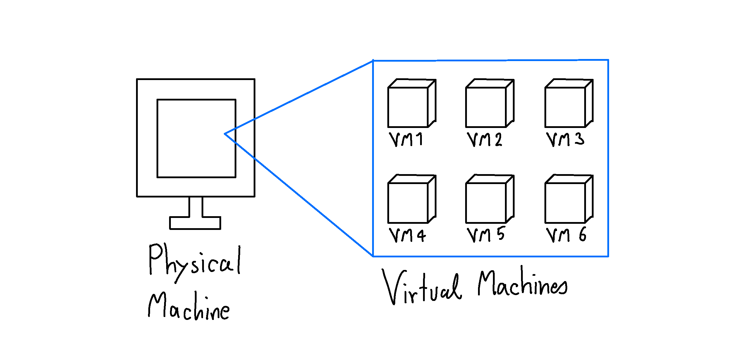 Physical Machine VS Virtual Machine