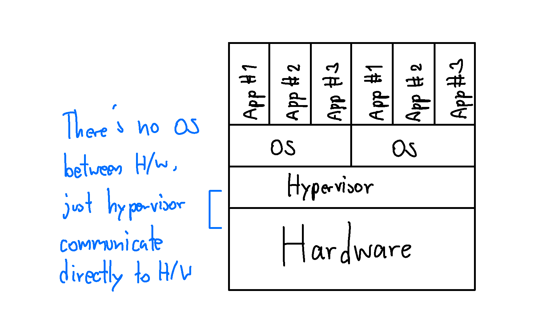 Virtual Machine Type 1 Hypervisor