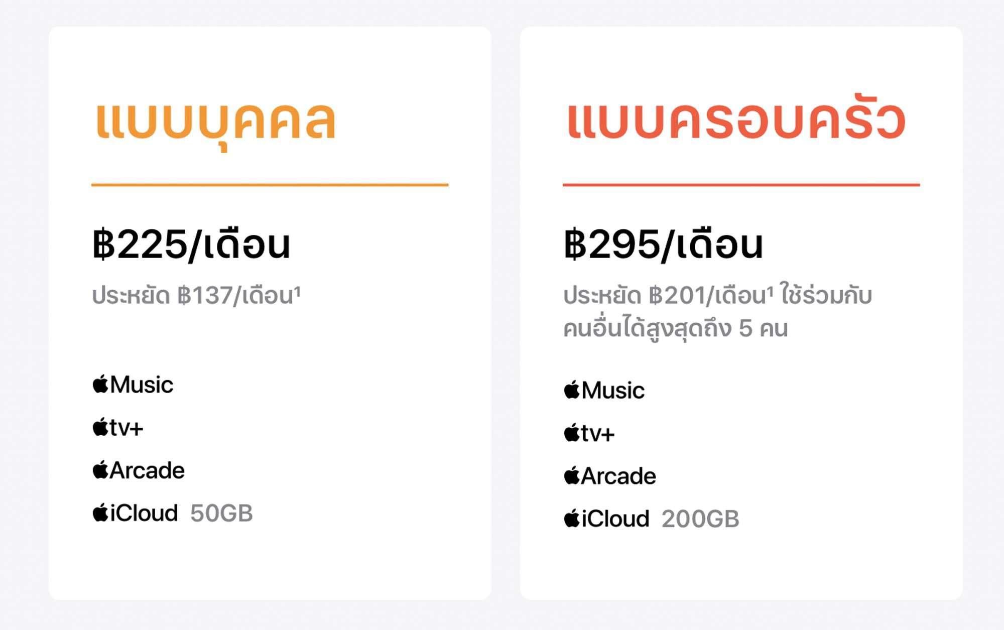 รีวิว iCloud+